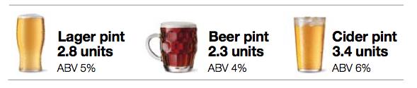 units beer
