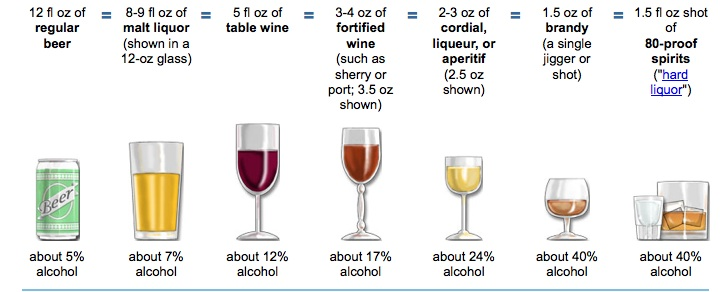 the various facts about alcoholism Alcohol is a depressant, which means it slows down the brain and body it slows the function of the brain in two ways first, it limits the actions of the.